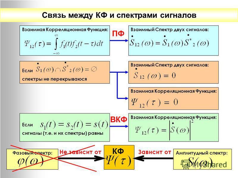 Связь между КФ и спектрами сигналов Взаимная Корреляционная Функция: ПФ Взаимный Спектр двух сигналов: Если спектры не перекрываются Взаимный Спектр двух сигналов: Взаимная Корреляционная Функция: ВКФ Если сигналы (т.е. и их спектры) равны Взаимная К