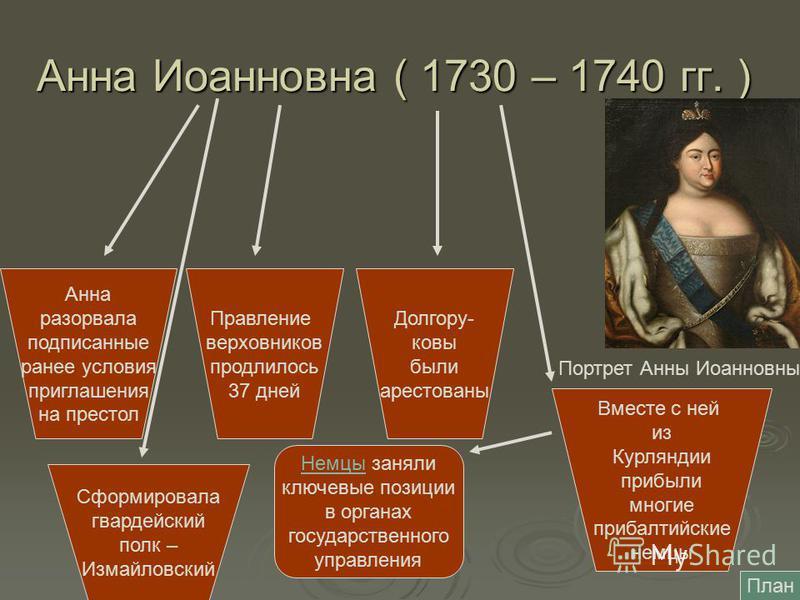 Анна Иоанновна ( 1730 – 1740 гг. ) Анна разорвала подписанные ранее условия приглашения на престол Портрет Анны Иоанновны Правление верховников продлилось 37 дней Долгору- ковы были арестованы Вместе с ней из Курляндии прибыли многие прибалтийские не