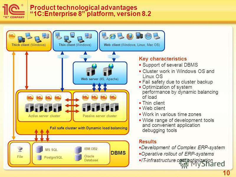10 Product technological advantages1С:Enterprise 8 platform, version 8.2 Key characteristics Support of several DBMS Cluster work in Windows OS and Linux OS Fail safety due to cluster backup Optimization of system performance by dynamic balancing of