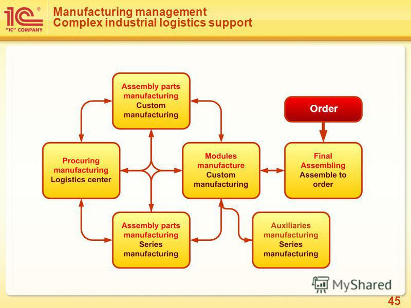 45 Manufacturing management Complex industrial logistics support Order