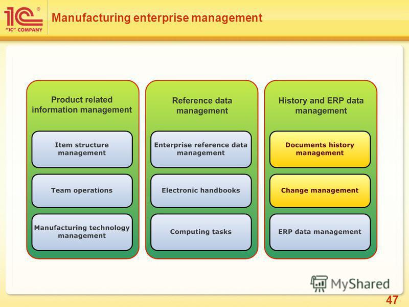 47 Manufacturing enterprise management