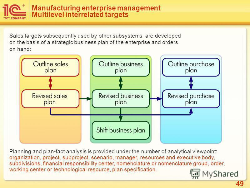 49 Manufacturing enterprise management Multilevel interrelated targets Sales targets subsequently used by other subsystems are developed on the basis of a strategic business plan of the enterprise and orders on hand: Planning and plan-fact analysis i