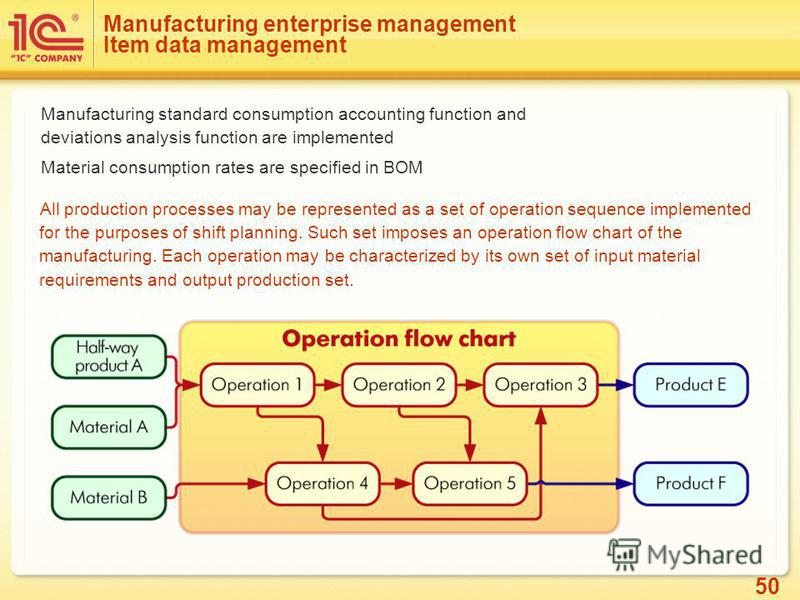 50 Manufacturing enterprise management Item data management Manufacturing standard consumption accounting function and deviations analysis function are implemented Material consumption rates are specified in BOM All production processes may be repres