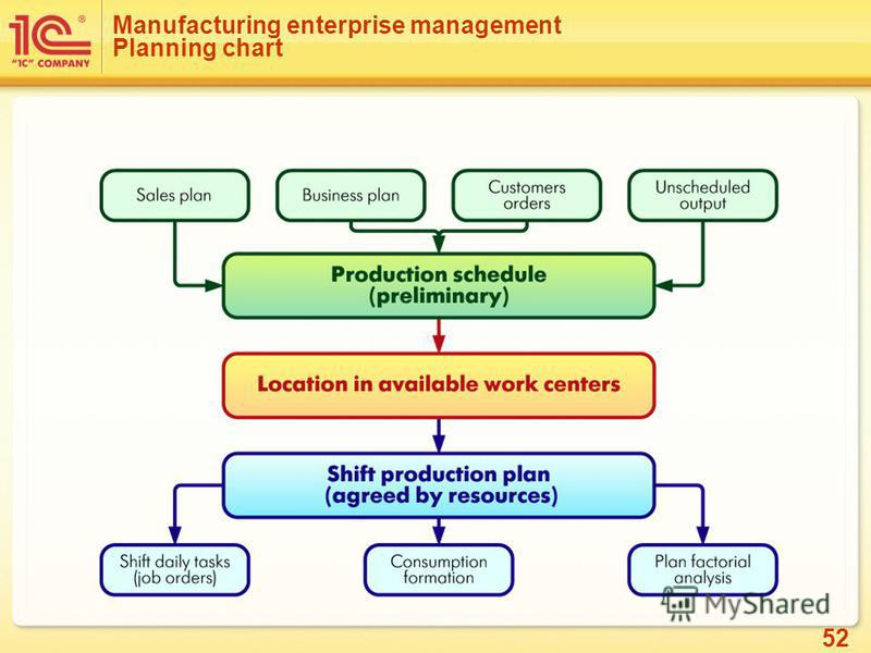 52 Manufacturing enterprise management Planning chart