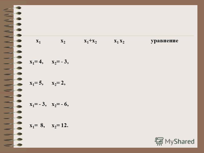 Составляем квадратное уравнение Пусть Х 1 = 2, Х 2 = – 6 – корни квадратного уравнения Х 1 + Х 2 = – 4, Х 1 ·Х 2 = – 12, тогда по теореме Виета Х2 Х2 + 4Х – 12 = 0 – искомое квадратное уравнение