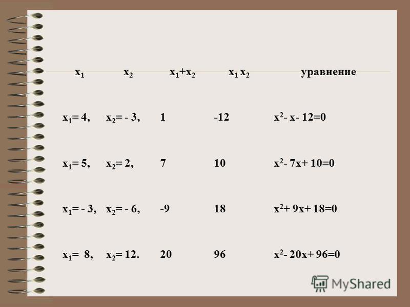 х 1 х 1 х 2 х 2 х 1 +х 2 х 1 х 2 уравнение х 1 = 4,х 2 = - 3, х 1 = 5,х 2 = 2, х 1 = - 3,х 2 = - 6, х 1 = 8,х 2 = 12.
