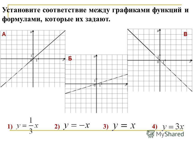 A Б В Установите соответствие между графиками функций и формулами, которые их задают. 1) 2) 3) 4)
