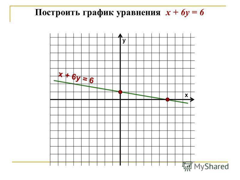 Построить график уравнения х + 6 у = 6 у х х + 6 у = 6