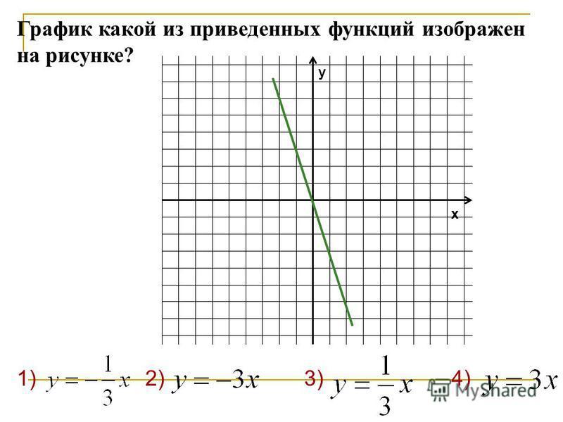 1) 2) 3) 4) График какой из приведенных функций изображен на рисунке? y x
