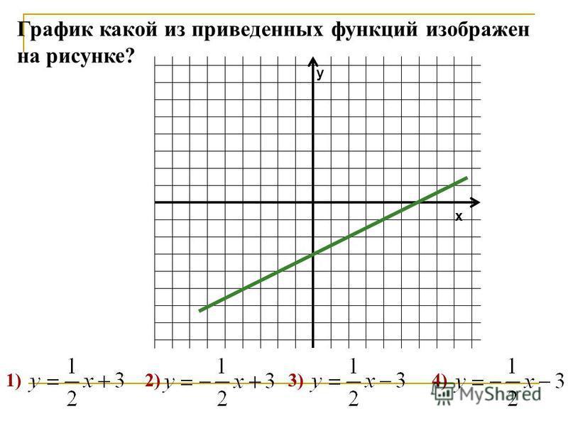 1) 2) 3) 4) y x