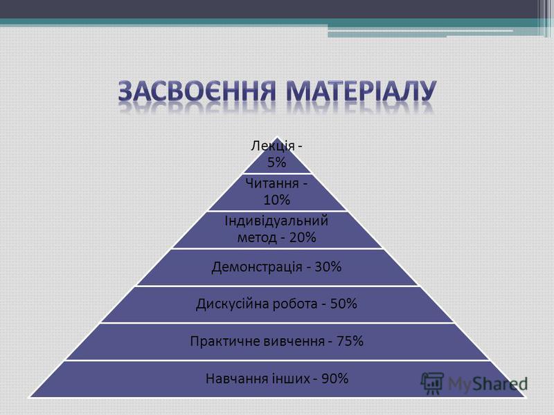 Лекція - 5% Читання - 10% Індивідуальний метод - 20% Демонстрація - 30% Дискусійна робота - 50% Практичне вивчення - 75% Навчання інших - 90%
