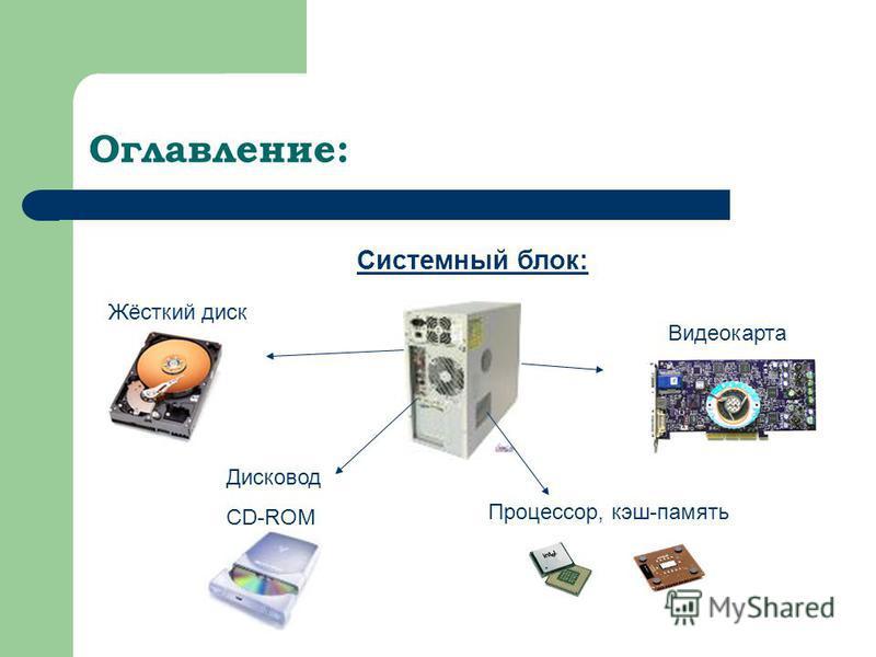 Оглавление: Системный блок: Жёсткий диск Видеокарта Процессор, кэш-память Дисковод CD-ROM