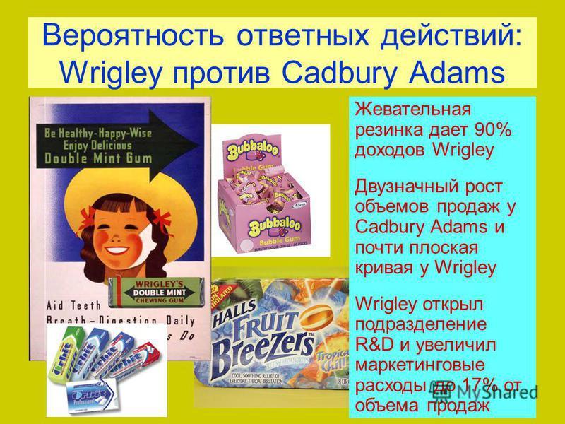 Вероятность ответных действий: Wrigley против Cadbury Adams Жевательная резинка дает 90% доходов Wrigley Двузначный рост объемов продаж у Cadbury Adams и почти плоская кривая у Wrigley Wrigley открыл подразделение R&D и увеличил маркетинговые расходы