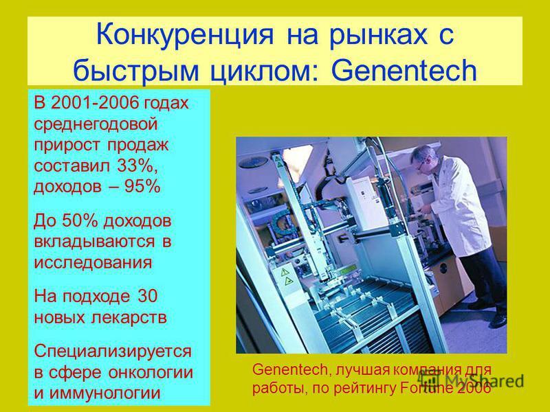 Конкуренция на рынках с быстрым циклом: Genentech В 2001-2006 годах среднегодовой прирост продаж составил 33%, доходов – 95% До 50% доходов вкладываются в исследования На подходе 30 новых лекарств Специализируется в сфере онкологии и иммунологии Gene