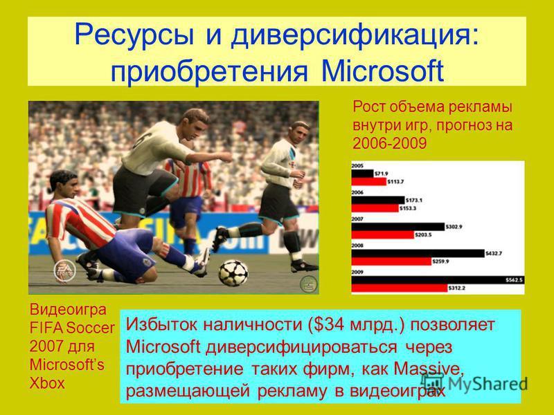 Ресурсы и диверсификация: приобретения Microsoft Избыток наличности ($34 млрд.) позволяет Microsoft диверсифицироваться через приобретение таких фирм, как Massive, размещающей рекламу в видеоиграх Рост объема рекламы внутри игр, прогноз на 2006-2009