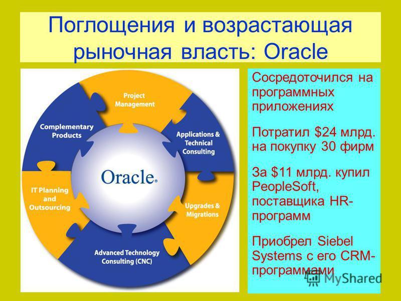 Поглощения и возрастающая рыночная власть: Oracle Сосредоточился на программных приложениях Потратил $24 млрд. на покупку 30 фирм За $11 млрд. купил PeopleSoft, поставщика HR- программ Приобрел Siebel Systems с его CRM- программами