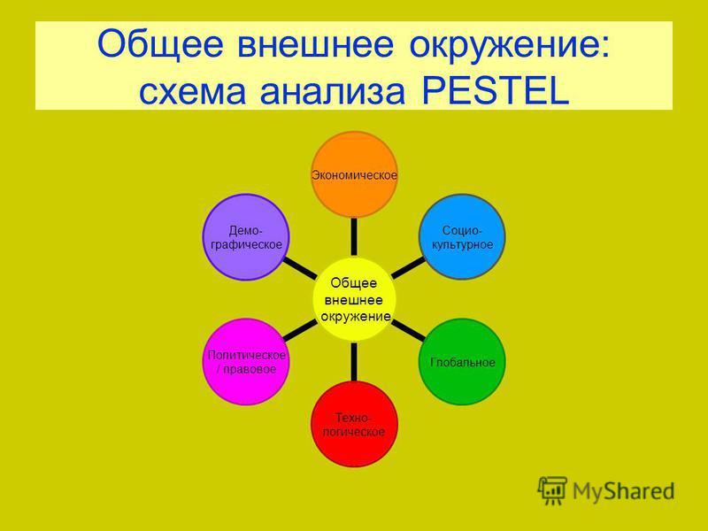 Общее внешнее окружение: схема анализа PESTEL Общее внешнее окружение Экономическое Социо- культурное Глобальное Техно- логическое Политическое / правовое Демо- графическое