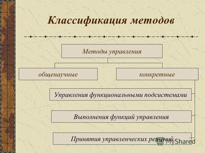 Классификация методов Методы управления общенаучные конкретные Управления функциональными подсистемами Выполнения функций управления Принятия управленческих решений