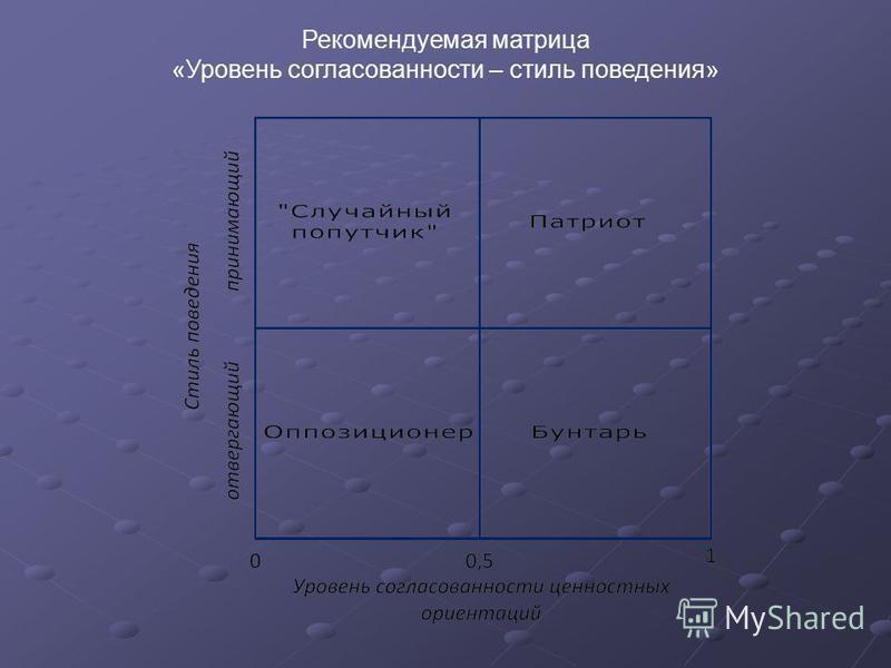Рекомендуемая матрица «Уровень согласованности – стиль поведения»