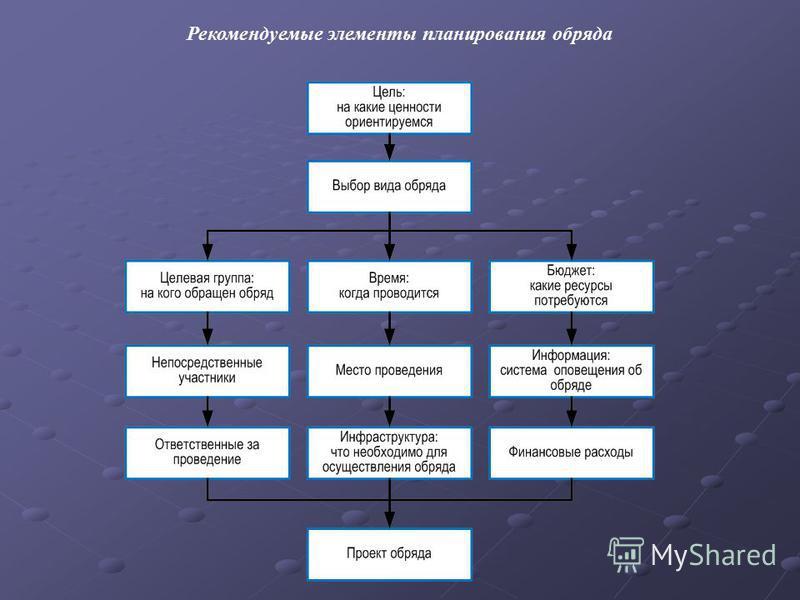 Рекомендуемые элементы планирования обряда
