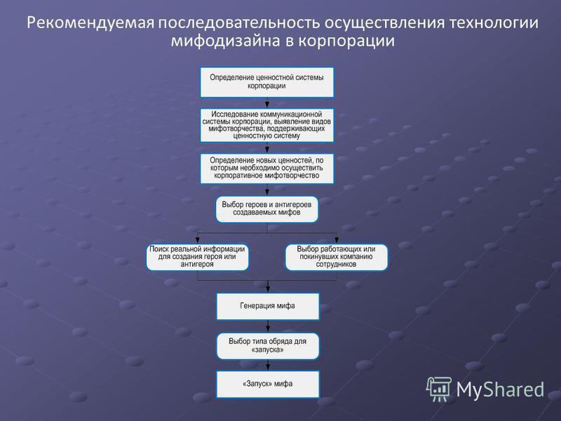 Рекомендуемая последовательность осуществления технологии мифодизайна в корпорации