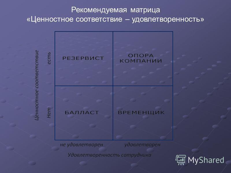 Рекомендуемая матрица «Ценностное соответствие – удовлетворенность»