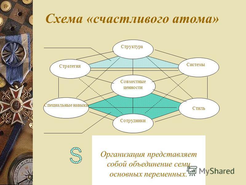 Структура Совместные ценности Сотрудники Стратегия Специальные навыки Системы Стиль Организация представляет собой объединение семи основных переменных. Схема «счастливого атома»