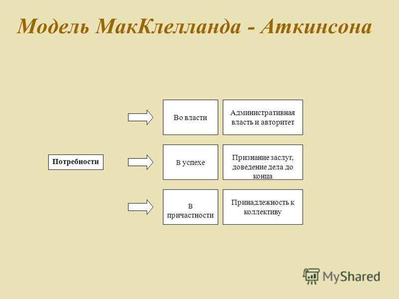 Модель Мак Клелланда - Аткинсона Потребности В успехе Во власти В причастности Административная власть и авторитет Признание заслуг, доведение дела до конца Принадлежность к коллективу