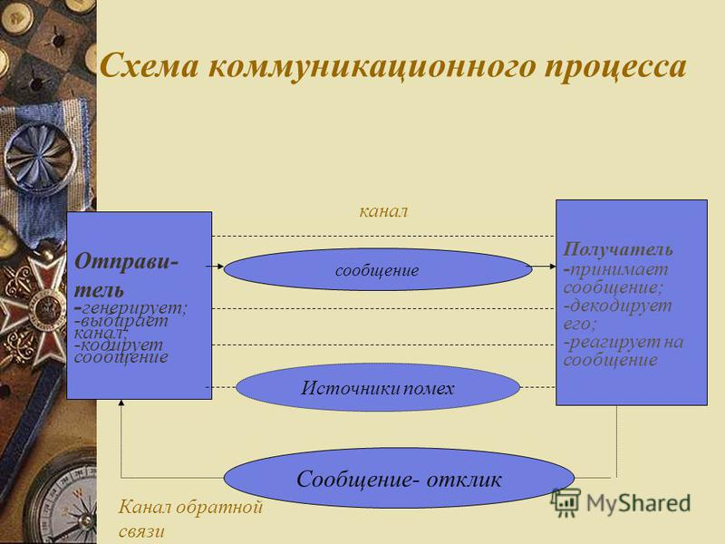 Схема коммуникационного процесса Отправи- тель - генерирует; -выбирает канал; -кодирует сообщение Получатель -принимает сообщение; -декодирует его; -реагирует на сообщение Источники помех Сообщение- отклик Канал обратной связи канал