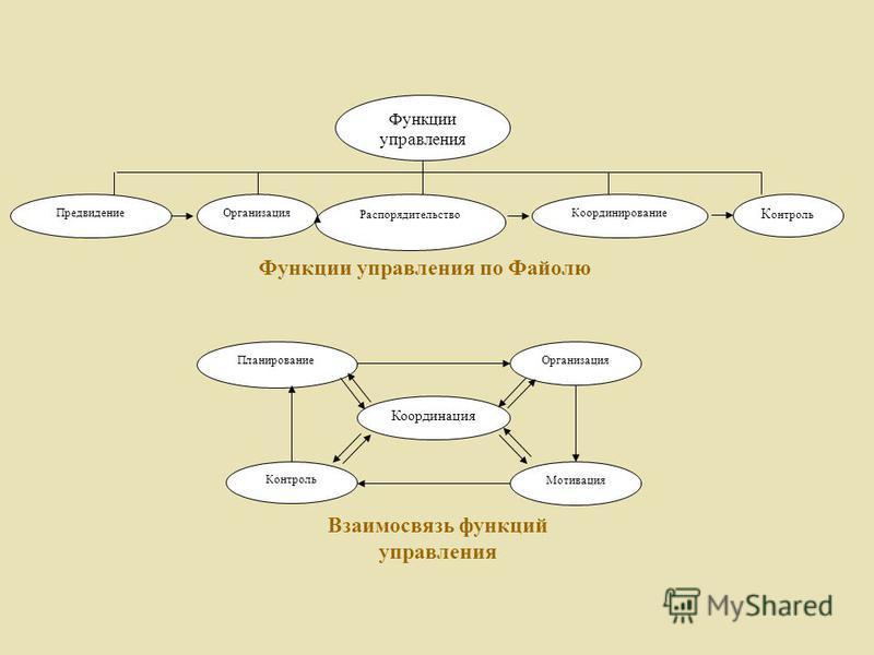 Функции управления Предвидение К онтроль Координирование Распорядительство Организация Функции управления по Файолю Планирование Контроль Координация Мотивация Организация Взаимосвязь функций управления