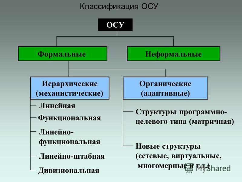 Классификация ОСУ ОСУ Формальные Неформальные Иерархические (механистические) Органические (адаптивные) Линейная Функциональная Линейно- функциональная Линейно-штабная Дивизиональная Структуры программно- целевого типа (матричная) Новые структуры (се