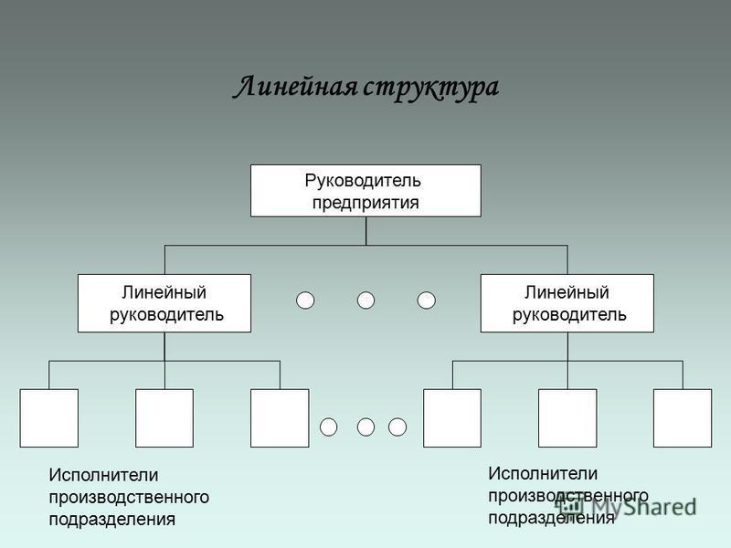 Линейная структура Руководитель предприятия Линейный руководитель Линейный руководитель Исполнители производственного подразделения Исполнители производственного подразделения