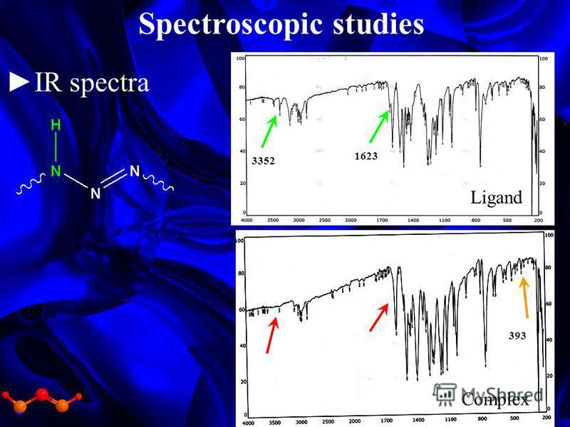 IR spectra Ligand Complex 3352 1623 393 Spectroscopic studies