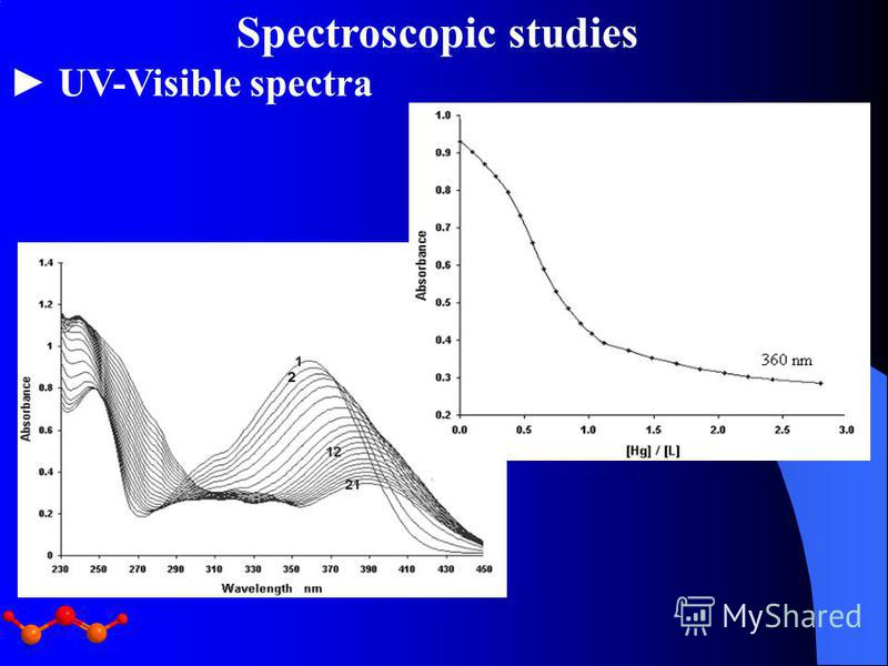 UV-Visible spectra Spectroscopic studies