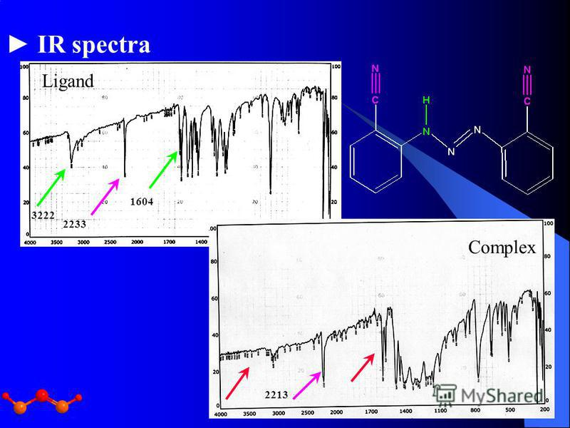 IR spectra Ligand Complex 2233 3222 1604 2213
