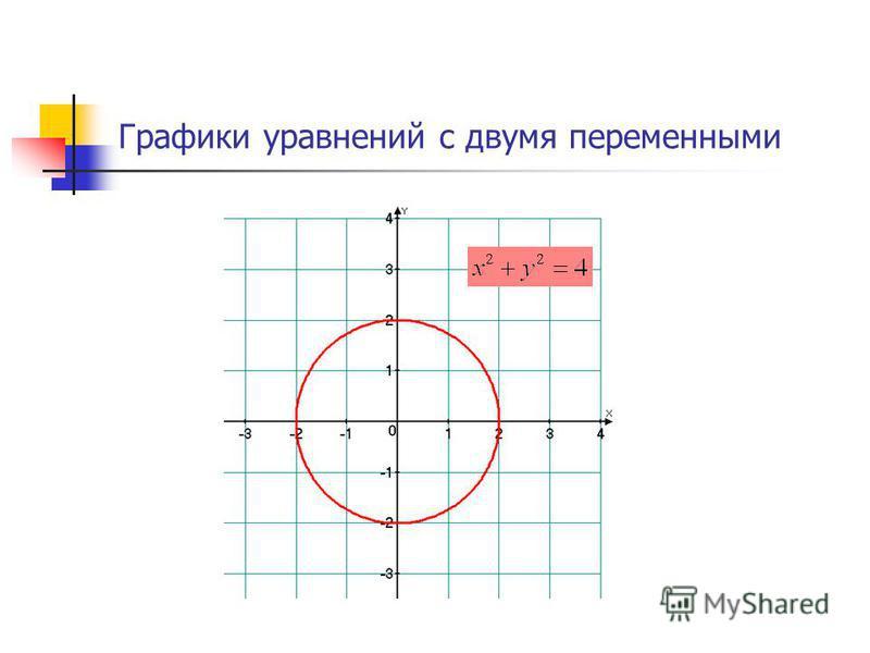Графики уравнений с двумя переменными