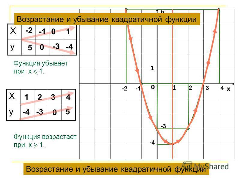 у х 0 1 1 Х у 5 -2 -2 5 0 -3 -4 0 1 Х у 1 2 -3 3 0 2 3 4 5 4 Функция возрастает при x > 1. Функция убывает при x < 1. Возрастание и убывание квадратичной функции