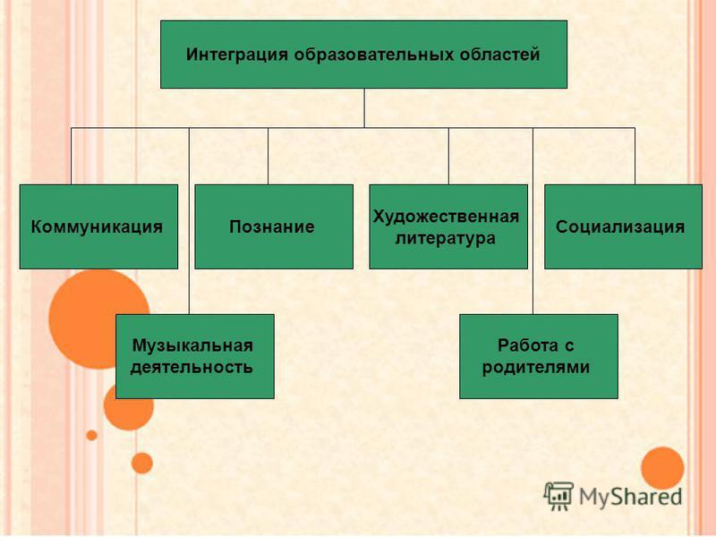 Интеграция образовательных областей Коммуникация Музыкальная деятельность Познание Художественная литература Социализация Работа с родителями