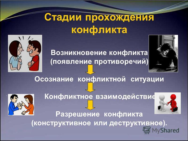Стадии прохождения конфликта Возникновение конфликта (появление противоречий) Осознание конфликтной ситуации Конфликтное взаимодействие Разрешение конфликта (конструктивное или деструктивное).