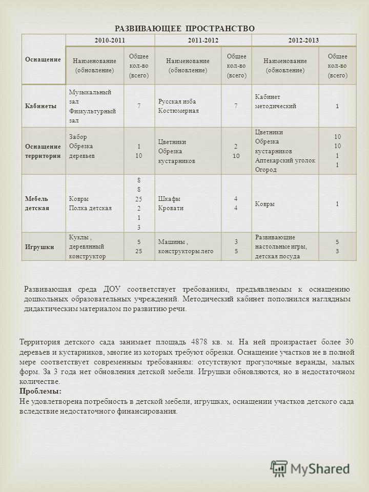 РАЗВИВАЮЩЕЕ ПРОСТРАНСТВО Оснащение 2010-20112011-20122012-2013 Наименование ( обновление ) Общее кол - во ( всего ) Наименование ( обновление ) Общее кол - во ( всего ) Наименование ( обновление ) Общее кол - во ( всего ) Кабинеты Музыкальный зал Физ