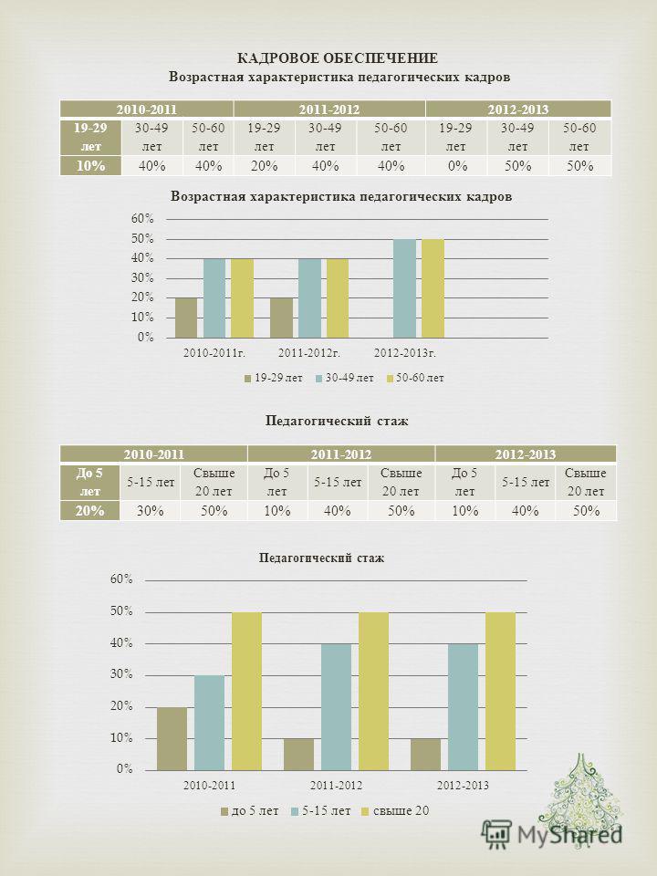 КАДРОВОЕ ОБЕСПЕЧЕНИЕ Возрастная характеристика педагогических кадров 2010-20112011-20122012-2013 19-29 лет 30-49 лет 50-60 лет 19-29 лет 30-49 лет 50-60 лет 19-29 лет 30-49 лет 50-60 лет 10% 40% 20%40% 0%50% Педагогический стаж 2010-20112011-20122012