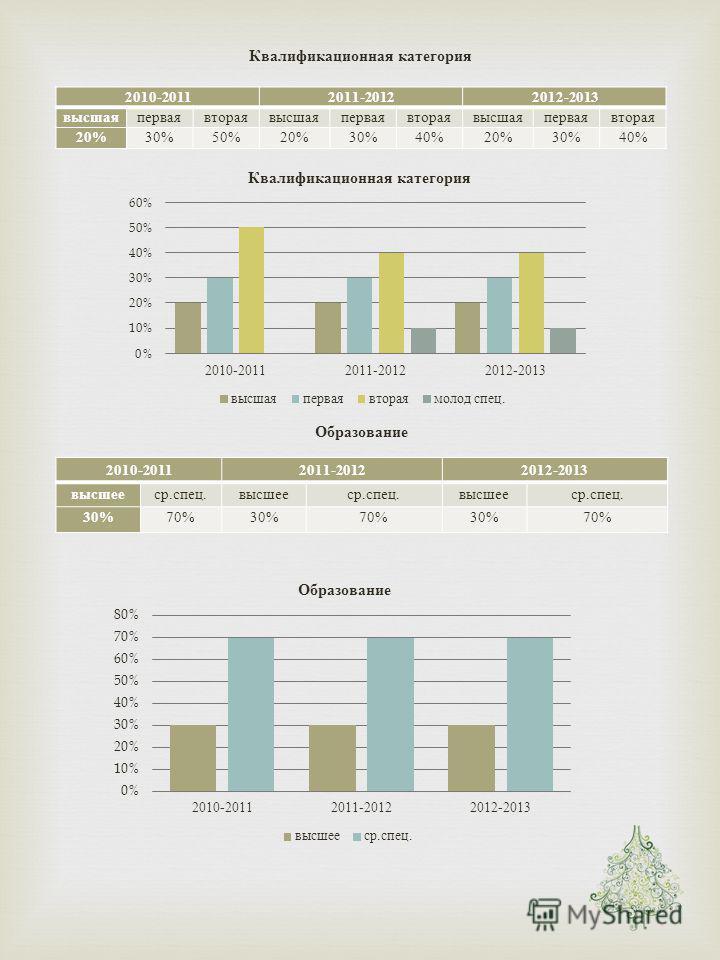 Квалификационная категория 2010-20112011-20122012-2013 высшаяперваявтораявысшаяперваявтораявысшаяперваявторая 20% 30%50%20%30%40%20%30%40% Образование 2010-20112011-20122012-2013 высшееср. спец. высшееср. спец. высшееср. спец. 30% 70%30%70%30%70%