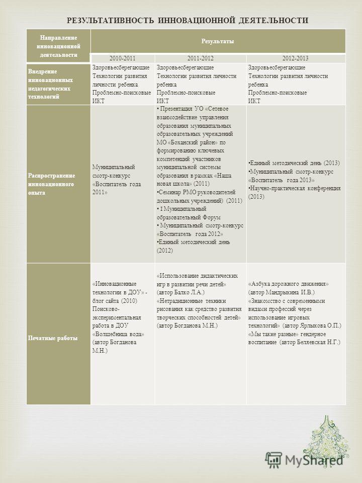РЕЗУЛЬТАТИВНОСТЬ ИННОВАЦИОННОЙ ДЕЯТЕЛЬНОСТИ Направление инновационной деятельности Результаты 2010-20112011-20122012-2013 Внедрение инновационных педагогических технологий Здоровьесберегающие Технологии развития личности ребенка Проблемно - поисковые