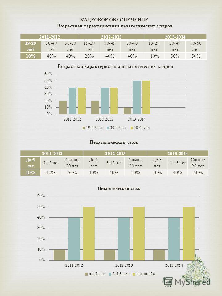КАДРОВОЕ ОБЕСПЕЧЕНИЕ Возрастная характеристика педагогических кадров 2011-20122012-20132013-2014 19-29 лет 30-49 лет 50-60 лет 19-29 лет 30-49 лет 50-60 лет 19-29 лет 30-49 лет 50-60 лет 10% 40% 20%40% 10%50% Педагогический стаж 2011-20122012-2013201