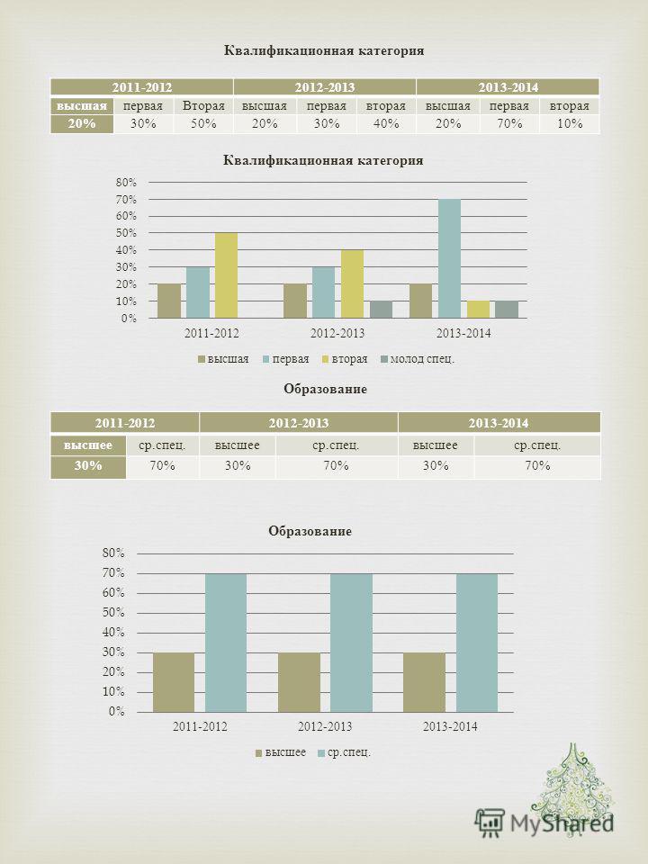 Квалификационная категория 2011-20122012-20132013-2014 высшаяпервая Втораявысшаяперваявтораявысшаяперваявторая 20% 30%50%20%30%40%20%70%10% Образование 2011-20122012-20132013-2014 высшееср. спец. высшееср. спец. высшееср. спец. 30% 70%30%70%30%70%