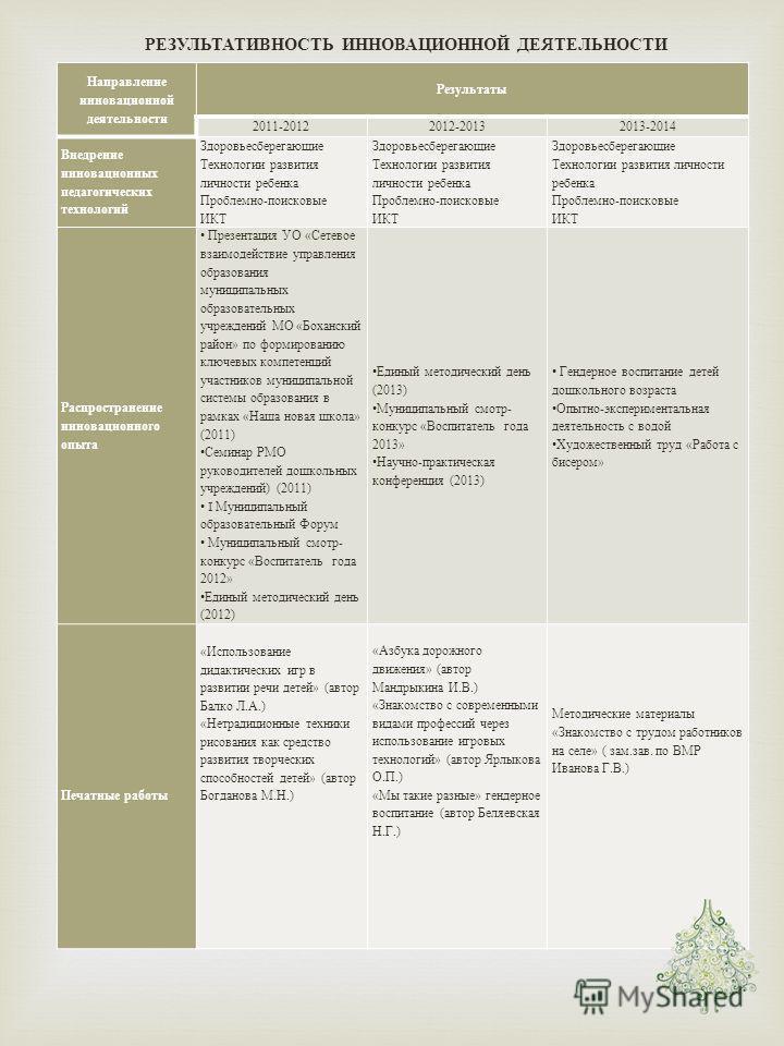 РЕЗУЛЬТАТИВНОСТЬ ИННОВАЦИОННОЙ ДЕЯТЕЛЬНОСТИ Направление инновационной деятельности Результаты 2011-20122012-20132013-2014 Внедрение инновационных педагогических технологий Здоровьесберегающие Технологии развития личности ребенка Проблемно - поисковые