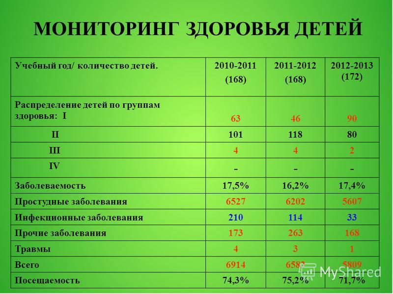 Учебный год/ количество детей.2010-2011 (168) 2011-2012 (168) 2012-2013 (172) Распределение детей по группам здоровья: I 634690 II10111880 III442 IV --- Заболеваемость 17,5%16,2%17,4% Простудные заболевания 652762025607 Инфекционные заболевания 21011