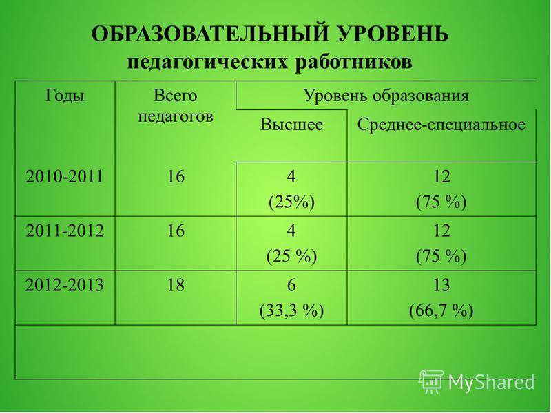 Годы Всего педагогов Уровень образования Высшее Среднее-специальное 2010-2011164 (25%) 12 (75 %) 2011-2012164 (25 %) 12 (75 %) 2012-2013186 (33,3 %) 13 (66,7 %) ОБРАЗОВАТЕЛЬНЫЙ УРОВЕНЬ педагогических работников
