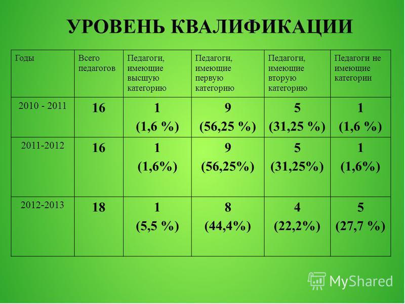 Годы Всего педагогов Педагоги, имеющие высшую категорию Педагоги, имеющие первую категорию Педагоги, имеющие вторую категорию Педагоги не имеющие категории 2010 - 2011 161 (1,6 %) 9 (56,25 %) 5 (31,25 %) 1 (1,6 %) 2011-2012 161 (1,6%) 9 (56,25%) 5 (3