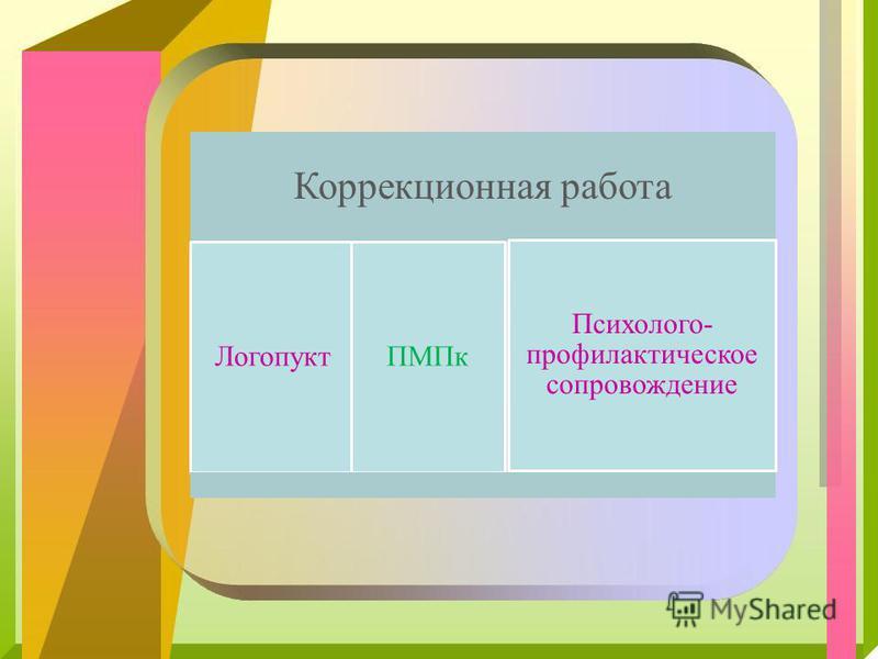 Коррекционная работа Логопукт ПМПк Психолого- профилактическое сопровождение